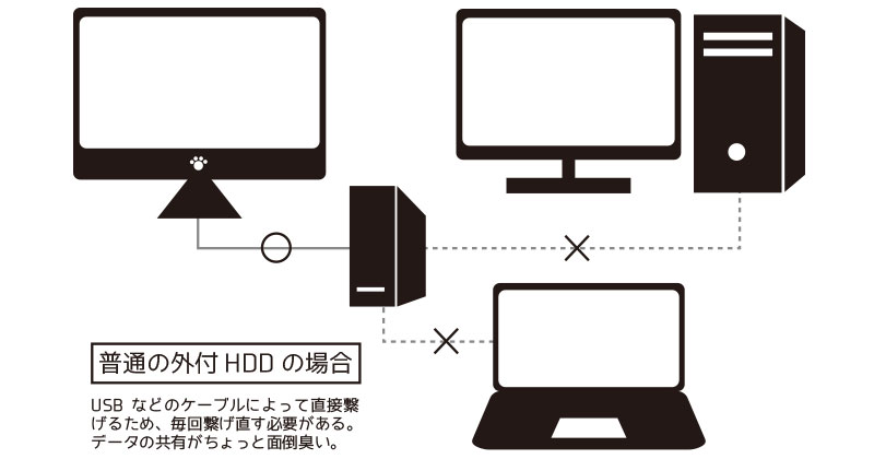 一般的な外付HDD